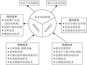 图8-1 传统农业对生态农业的启示