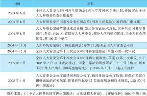 表7-5 《可再生能源法》的立法、制定和出台过程
