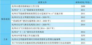 表8-1 杭州市低碳发展相关政策文件汇总