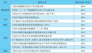表8-2 宁波低碳发展相关政策体系