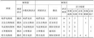 表1 中亚五国语言种类比较及活力程度