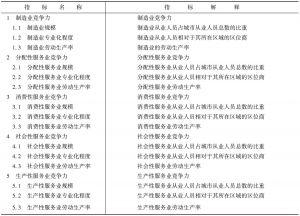 表2-3 产业综合竞争力指标及其解释