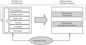 Figure 1 Cities in the knowledge economy:a framework of analysis