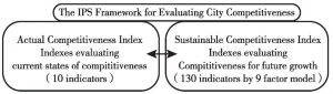 Figure 5 The IPS Framework for Evaluating City Competitiveness