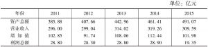 表1 主要指标数据历年对比