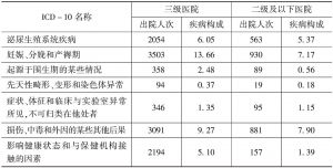 表15 民营综合医院出院患者各系统亚目出院人次和疾病构成-续表