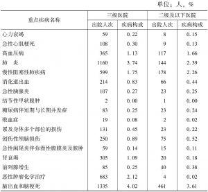 表19 民营综合医院出院患者重点疾病出院人次及疾病构成