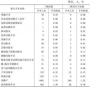 表22 民营综合医院出院患者重点手术人次及手术构成