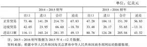 表2 2014~2015财年及2015~2016财年缅甸对外贸易情况