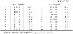 表6 2014~2015财年、2015~2016财年缅甸十大外资来源地