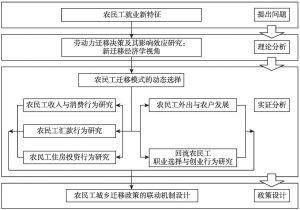 图1-5 研究内容