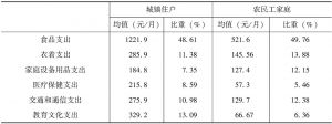 表4-10 农民工家庭与城镇住户消费结构的描述性统计