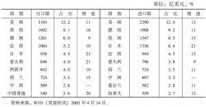 表7 2004年世界服务贸易进出口前十位排名