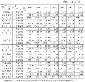 表14 外商投资中国服务业各部门情况