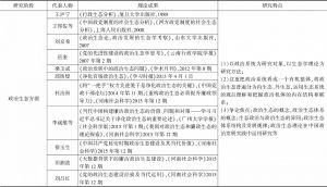 表1 国内政治生态研究简况-续表2