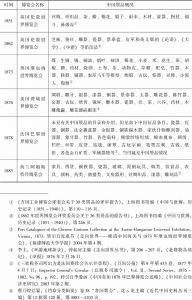 表2-2 参加博览会之中国展品概况(1851~1910)