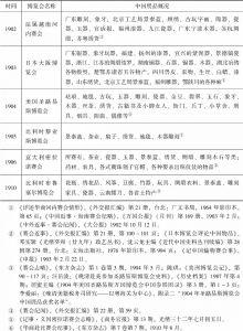 表2-2 参加博览会之中国展品概况(1851~1910)-续表