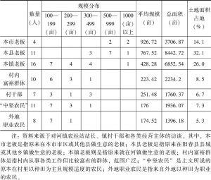 表2-3 2014年河镇大户的来源