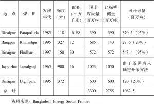 表2 孟加拉国煤炭储量和可开采量