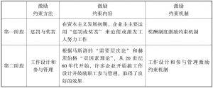 表8-1 激励约束的发展阶段