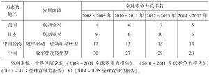 表6-1 美国、日本、中国和中国台湾地区创新能力比较