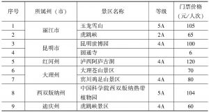 附表1-1 云南省旅游景区门票价格分级管理目录省价格主管部门