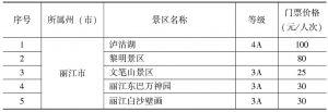 附表1-2 云南省旅游景区门票价格分级管理目录州(市)价格主管部门