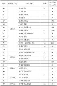 附表1-2 云南省旅游景区门票价格分级管理目录州(市)价格主管部门-续表3