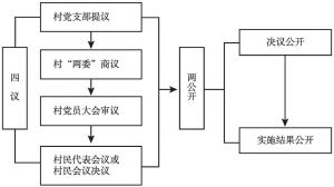 """图1 """"4+2""""工作法内容及流程"""