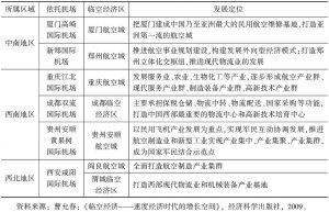 表1 中国航空城建设发展现状-续表