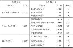 表7-16 定性指标值及权重