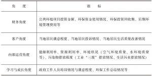 表8-8 基于平衡计分卡的政府环境审计评价体系