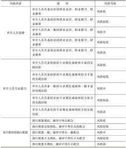 表9-3 环境审计风险的等级评价-续表2