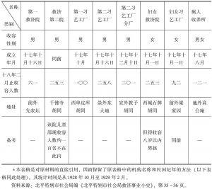 表3-1 北平特别市社会局救济机构实施概况-续表