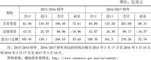 表1 缅甸2015/2016财年及2016/2017财年对外贸易情况