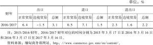 表2 缅甸2016/2017财年对外贸易增长率