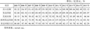 表8 2005~2015年孟加拉国主要出口市场