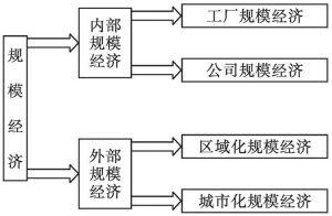 图2-3 规模经济的分类
