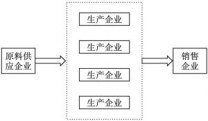 图4-5 以原料为中心的产业集群