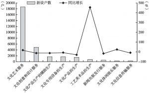 图3 北京市文化及相关产业各行业新设企业户数情况