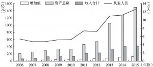 图5 2006~2015年北京市文化艺术行业各指标发展规模