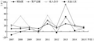 图6 2007~2015年北京市文化艺术行业各指标增速变化情况