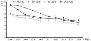 图9 2006~2015年北京市新闻出版行业各指标占比变化情况