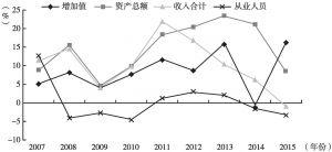图10 2007~2015年北京市新闻出版行业各指标增速变化情况