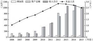 图24 2006~2015年北京市文化艺术品交易业主要指标规模情况
