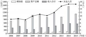 图28 2006~2015年北京市设计服务业主要指标规模情况
