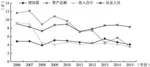 图29 2006~2015年北京市设计服务业主要指标占比变动情况