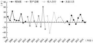 图30 2007~2015年北京市设计服务业主要指标增速变动情况