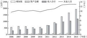 图31 2006~2015年北京市旅游、休闲娱乐业主要指标规模变化情况