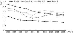 图33 2006~2015年北京市旅游、休闲娱乐业主要指标占比变动情况